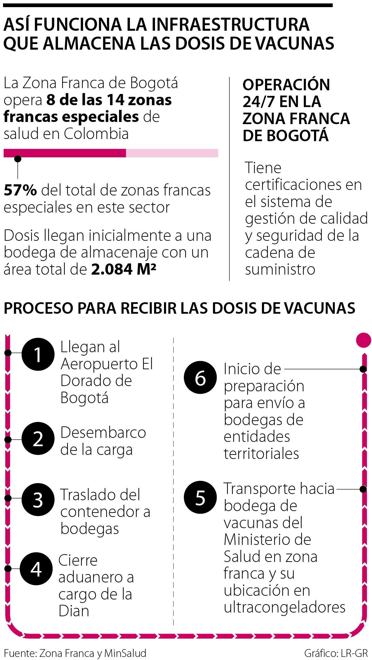 Almacenamiento vacuna COVID